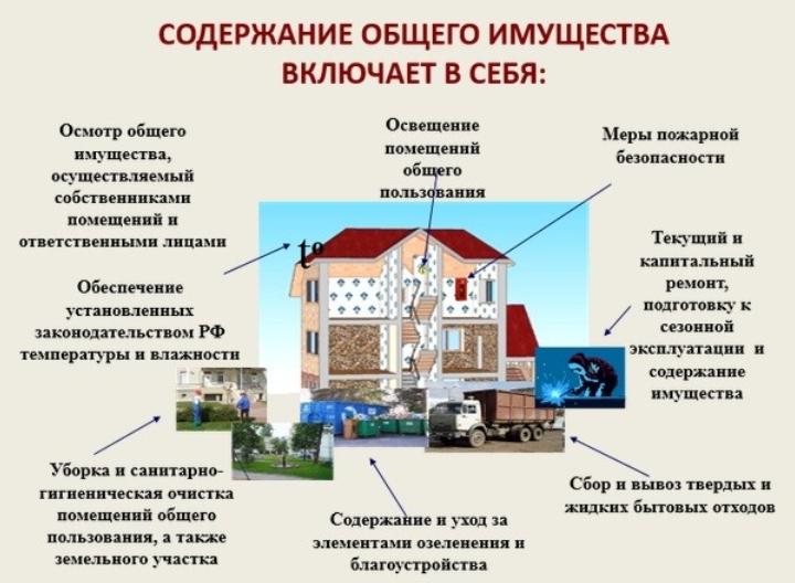содержание жилых помещений что входит